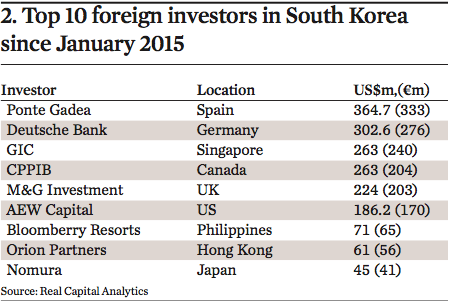 Korean investment clubs bpi investment fund prices today